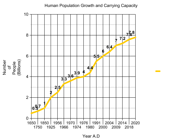 Human Population Growth And Carrying Capacity Apes By